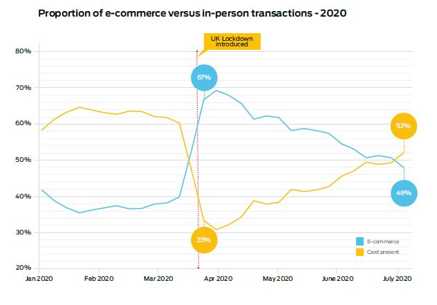E-commerce transactions (blue line) versus in-person transactions (yellow line). Source: Allstar Business Solutions