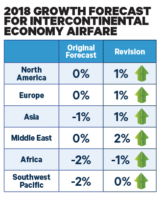 Credit: Source for all charts: BCD Travel 2018 Industry Forecast Update