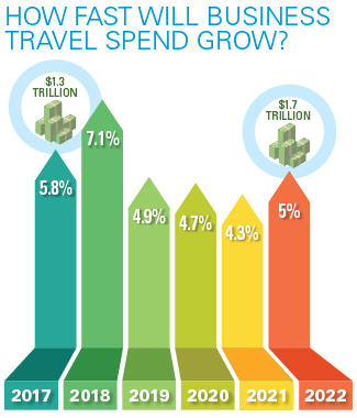 How Fast Will Business Travel Spend Grow