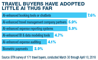 Travel Buyers Have Adopted Little AI Thus Far
