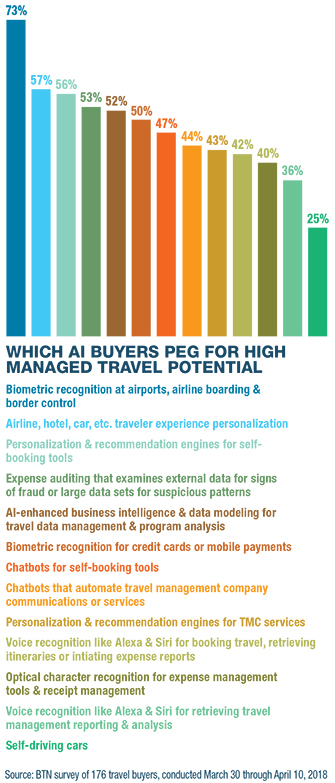 Which AI Buyers Peg for High Managed Travel Potential_1