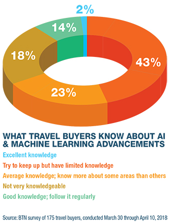 Which AI Buyers Peg for high managed travel potential