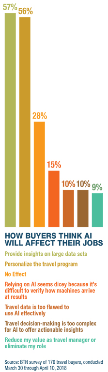 How Much Buyer Think AI will affect their jobs