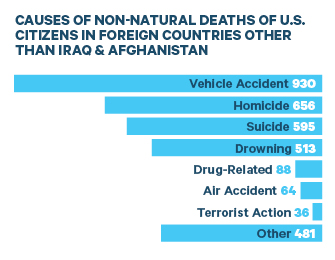 Source: Deaths reported to U.S. Department of State from 2013 to 2016