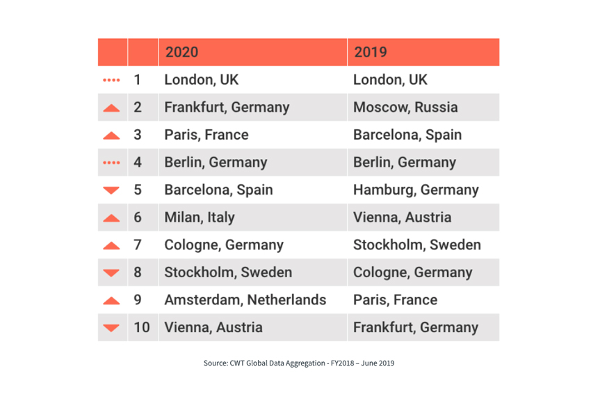 Credit: CWT's top 10 EMEA cities for meetings and events
